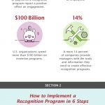A Infographic Guide to Employee Recognition